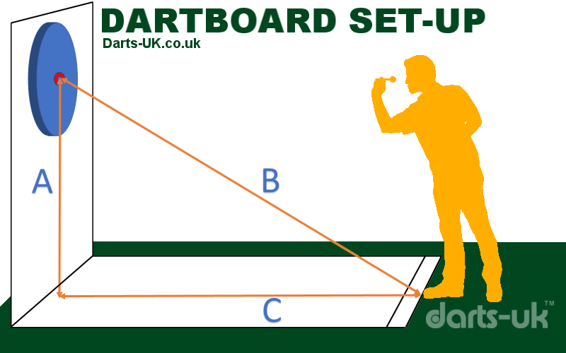 Dartboard Set-up - Copyright Darts01 / D.King